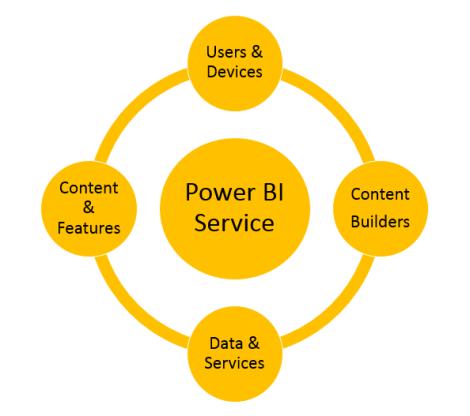 PowerBISolarSystem